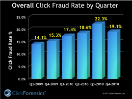 Click Forensic Stats Chart 2009-2010