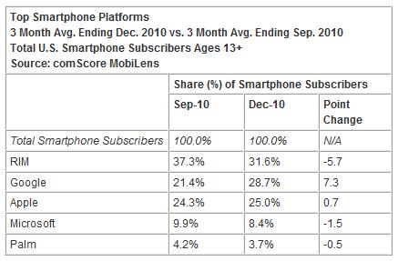 smart-phone-market-stats