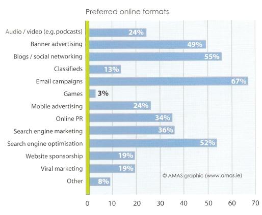 Prefered Online Marketing Tactics Ireland