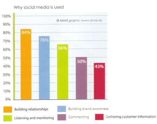 Uses of Social Media by Irish Marketers