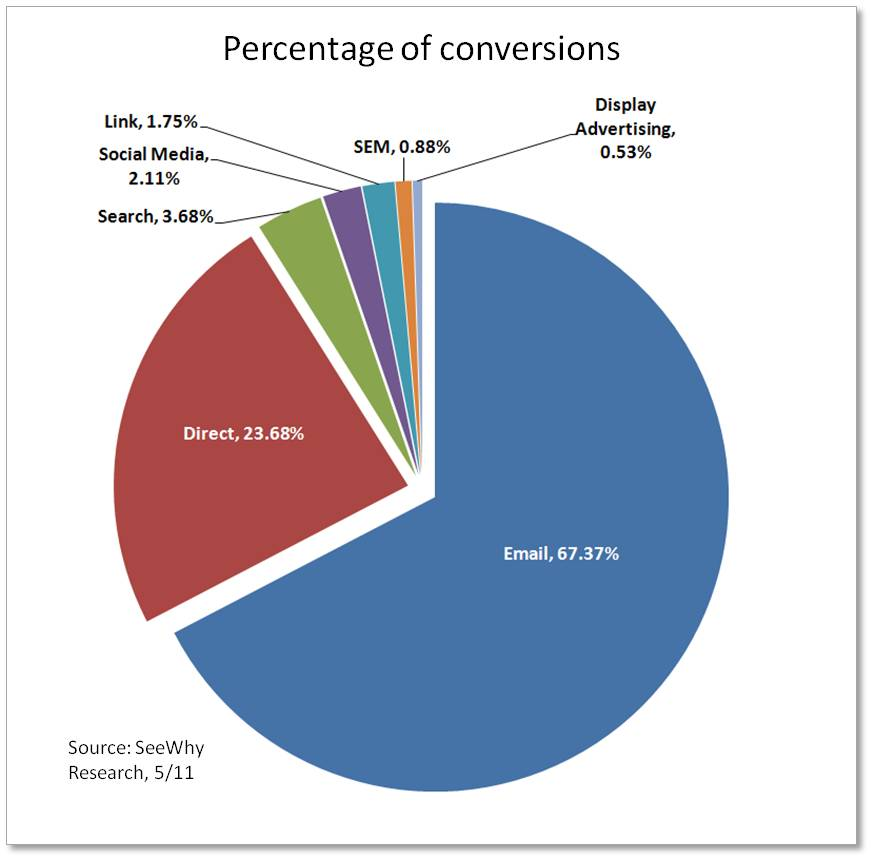 E-commerce Conversion by Traffic Source