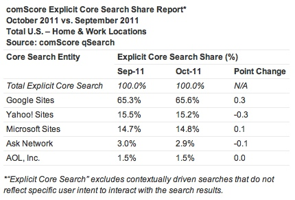 comScore-October-2011