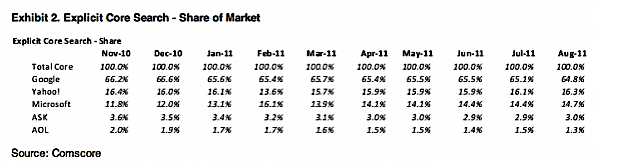 comscore-core-search-data-nov-10-through-july-11